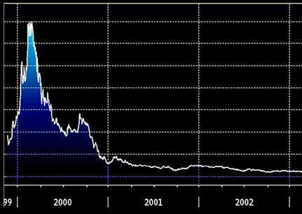 burbuja financiera en la bolsa española